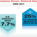 6.14.12 - US-Emissions-Down-Natural-Gas-Usage-Up - FEATURED